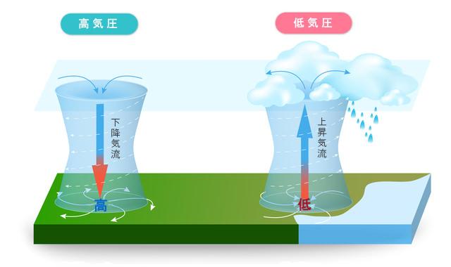 低気圧と高気圧の説明図