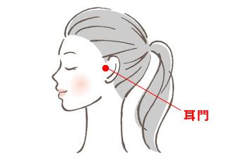 耳門(じもん)の場所を説明する図