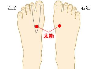 太衝 (たいしょう)の場所を説明する図