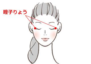 瞳子りょう(どうしりょう)の場所を説明する図