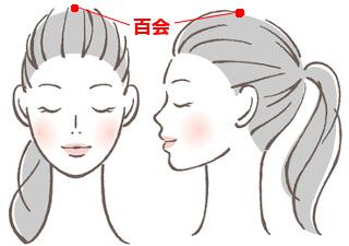 百会(ひゃくえ)の場所を説明する図